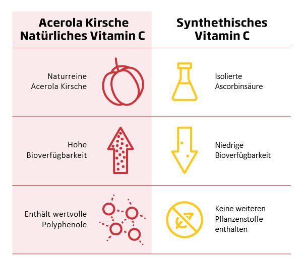 Mount Natural - Vergleich natürliches und synthetisches Vitamin C