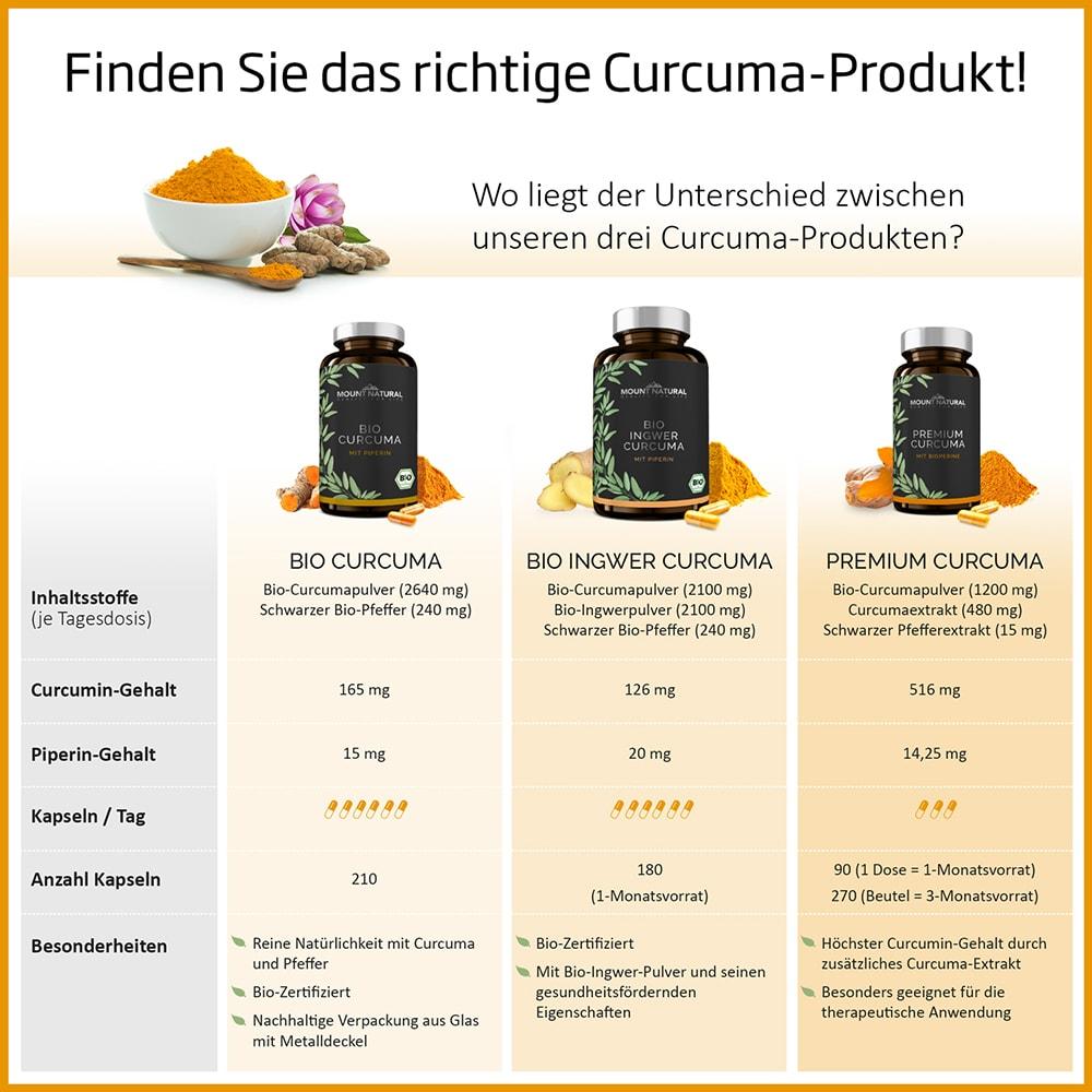 Mount Natural - Curcuma-Produkte im Vergleich