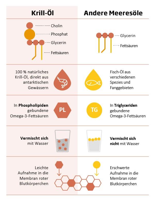 Vergleich Fisch-Öl vs. Krill-Öl